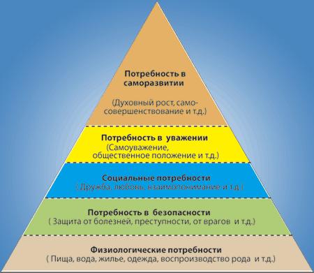 Пирамида Маслова